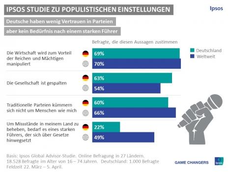 Obwohl den Deutschen das Vertrauen in die politische Führung fehlt, wünschen sie sich zum Großteil keinen totalitären Führer (Grafik: Ipsos)